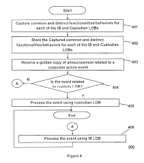 Sample Investment Banking Analyst Resume Patent Us20130030969 Method And System For Integrating Event