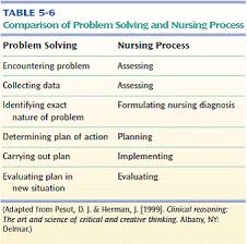 ideas about Critical Thinking on Pinterest   Thinking Skills     Critical Thinking in Nursing Test Taking