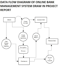 S BANK MANAGEMENT SYSTEM PROJECT REPORT WITH SOURCE CODE   FREE     Google Sites DATA FLOW DIAGRAM OF ONLINE BANK MANAGEMENT SYSTEM FRO BCA STUDENTS