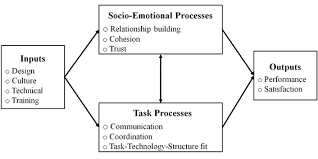 Diagram of the focus of virtual team research  Powell  Piccoli and Ives       Wikipedia