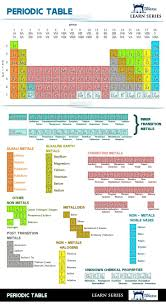 how is the modern periodic table organized 22 best chemistry images on pinterest chemistry periodic table