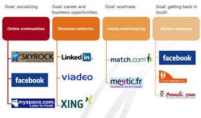 Home based jobs philippines  social sites for dating  linkedin job