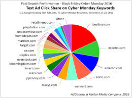 black friday amazon ad 2016 top paid search advertisers black friday cyber monday 2016 adgooroo