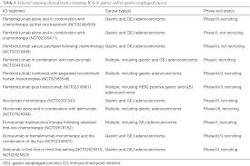 progress in gastrointestinal cancer immunotherapy hermel