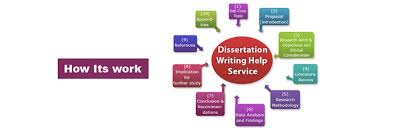 Master Thesis Writing Master Assignment Writing Writing Help Research Paper  Writing Services Dissertation Quikr FAMU Online