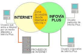 Conexion Infovia Plus