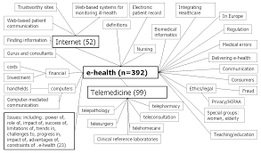 Mental Map Definition Jmir What Is Ehealth 4 A Scoping Exercise To Map The Field