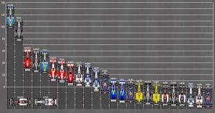 Campionato mondiale di Formula 1 2005