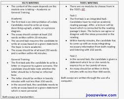 ielts essay writing help Ielts Academic Writing Task   Question Types General Essay