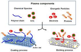 toward greener chemistry methods for preparation of hybrid polymer