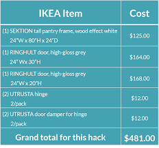 Reviews Ikea Kitchen Cabinets Ikea Hack Build Your Own Kitchen Appliance Garage
