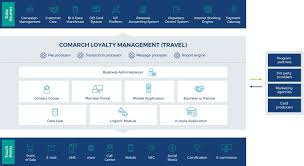 airline loyalty programs and solutions for travel hotels comarch