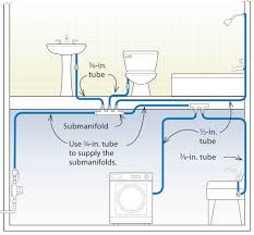 Plumbing Rough Pex Submanifold System Plumbing Rough In And Connections