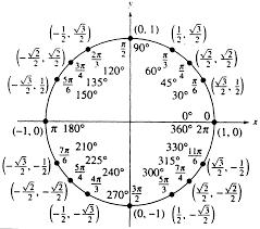 3rd hour pre calculus a winter 2013 ch 4 trigonometric