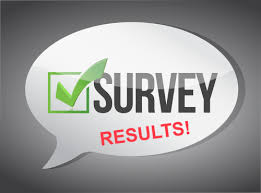Image result for survey results