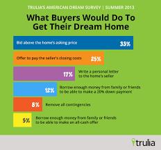 worried buyers would take desperate measures in today u0027s sellers