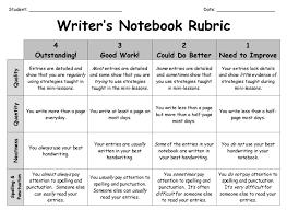 Rubric for informative essay
