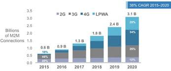 Cisco Visual Networking Index  Global Mobile Data Traffic Forecast