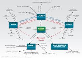 Concept Maps States Of Matter Concept Map U2014 Science Learning Hub