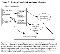 The Prodromal Phase of First episode Psychosis  Past and Current
