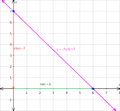 graph for the equation   x    y     Mathskey com