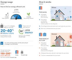 ac vs heat pump the cooling battle washington energy services