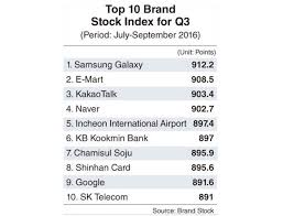 Samsung Galaxy Remains the Top Brand in Korea  Despite Note   Recall