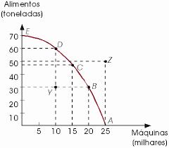 Curva de Possibilidade de Produção
