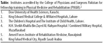 FCPS training in the specialty of Physical Medicine and     Journal of Pakistan Medical Association Since PM amp R is a medical and surgical allied specialty  medical graduates can apply for PM amp R residency training after passing FCPS I in  quot Medicine and Allied quot