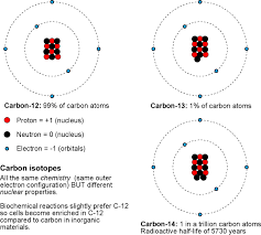 Solar System Fluff isotopes of carbon
