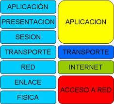 Relacion TCP/IP