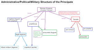 military civil administration taxes politics and economics of