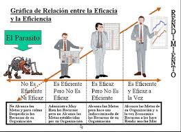 Eficacia, Eficiencia