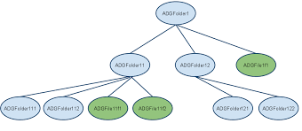 Apache Chemistry   OpenCMIS Client API Developer     s Guide For any folder  you can get its children  get its descendants  and get the folder tree  The getting started sample application sets up a tree in the