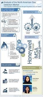 North America Light Olefins  Chemical Market Advisory Service   IHS CDC Executive Summary