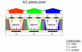 Sistema de plasma