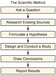 Research Proposal Methodology Section Example SlideShare