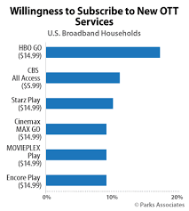 HBO picked a good time to announce its standalone HBO Go OTT service in the U S      said Glenn Hower  Research Analyst  Parks Associates  Parks Associates