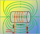 Bibliothèque virtuelle - Le champ magnétique autour d