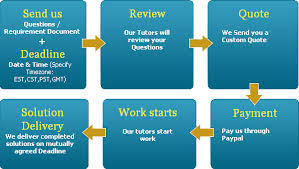 eHomeworkSolution How its work