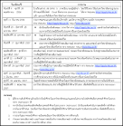 รับตรง 57 ปฏิทินรับตรง มหาวิทยาลัยขอนแก่น ปีการศึกษา 2557