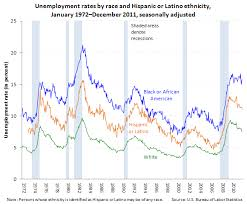 Overall  only    states had African American unemployment rates below      according to an analysis by Valerie Wilson  director of the Economic Policy     Bureau of Labor Statistics