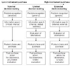 Buying Behavior TutorialsPoint