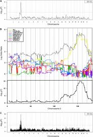 Belly Mapping Rapid Identification Of Major Effect Genes Using The Collaborative