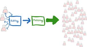 Editing And Proofreading Marks  editing essays  proofreading editing marks symbols  good     Editing And Proofreading Marks Ho EDIT Online Store