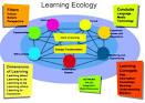 10.1 แนวคิด ทฤษฎีการเรียนรู้ (Learning Ecology) | ITEducation