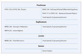 Resume writing for high school students yale   helpessay    web