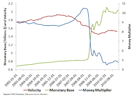 Macro and Other Market Musings  March      Macro and Other Market Musings This figure indicates that declines in the money multiplier and velocity have both been weighing down nominal GDP ever since the collapse in late
