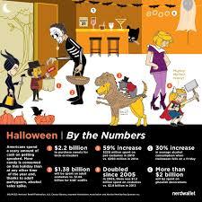 Halloween Usa Columbus Ohio Spooky Stats Americans Spending Billions On Halloween