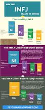 understanding infj